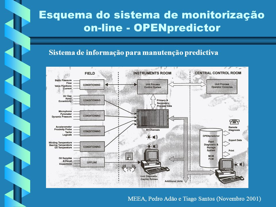 Esquema do sistema de monitorização on-line - OPENpredictor