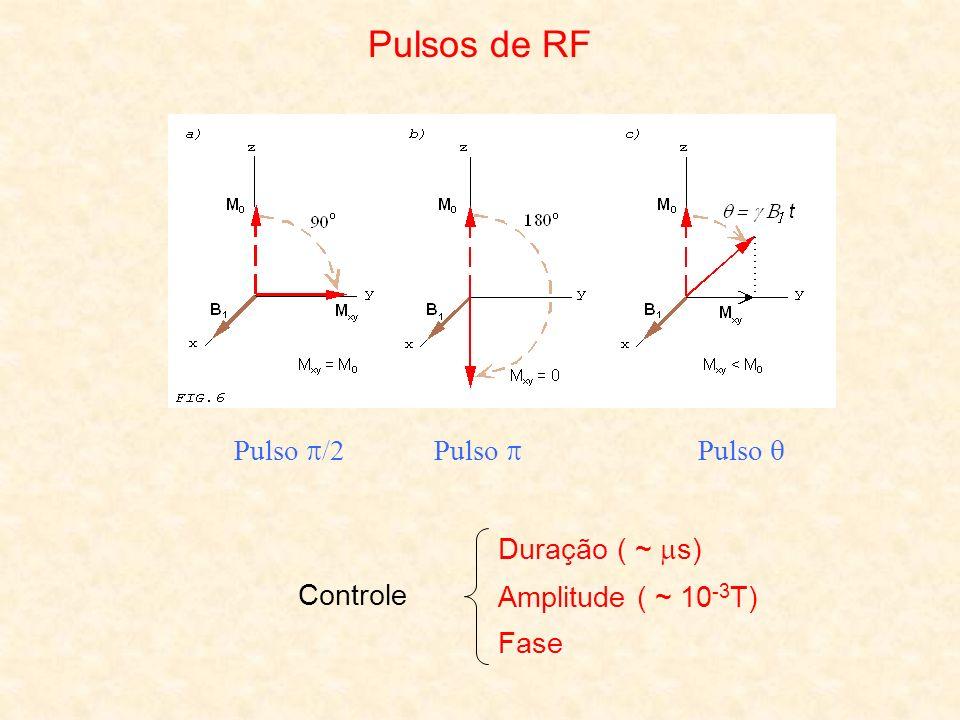 Pulsos de RF Pulso /2 Pulso  Pulso  Duração ( ~ s) Controle