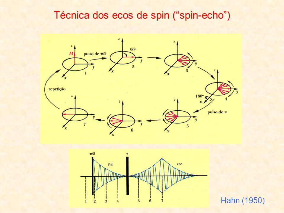 Técnica dos ecos de spin ( spin-echo )
