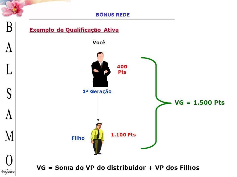 VG = Soma do VP do distribuidor + VP dos Filhos