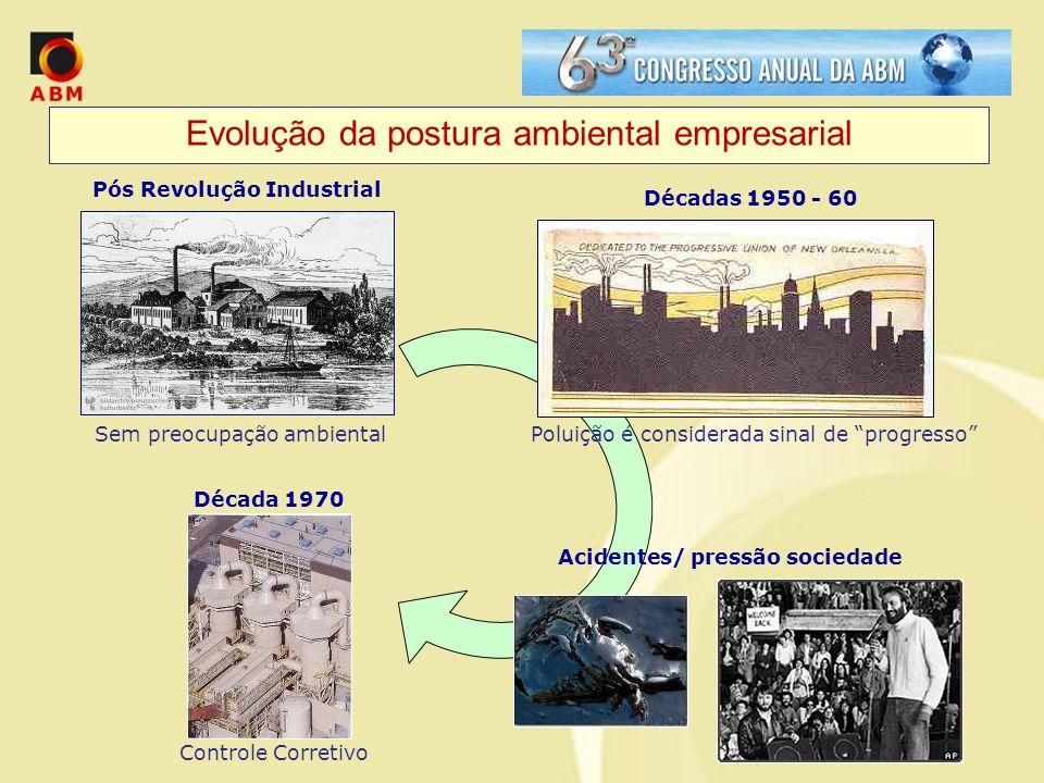Evolução da postura ambiental empresarial
