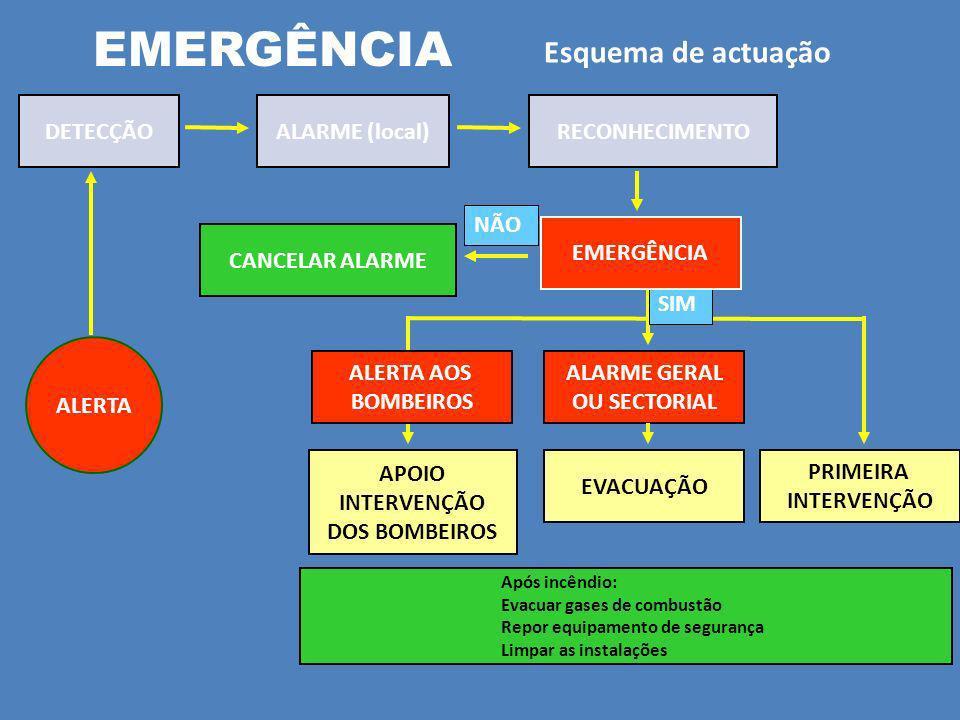 EMERGÊNCIA Esquema de actuação DETECÇÃO ALARME (local) RECONHECIMENTO