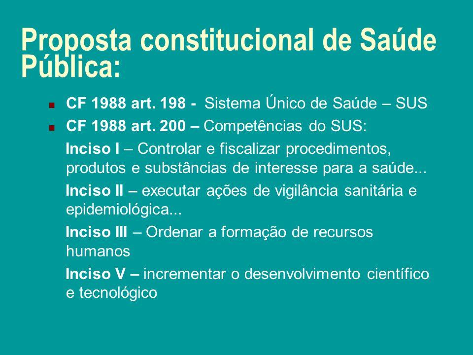 Proposta constitucional de Saúde Pública: