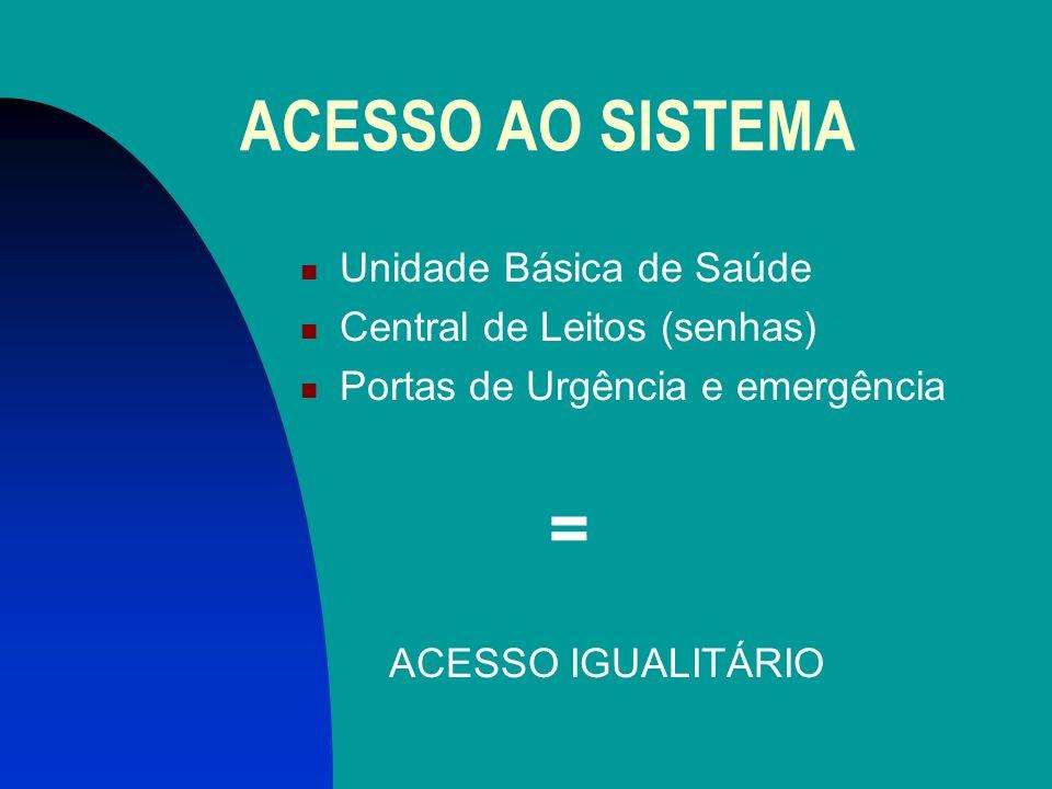 ACESSO AO SISTEMA Unidade Básica de Saúde Central de Leitos (senhas)