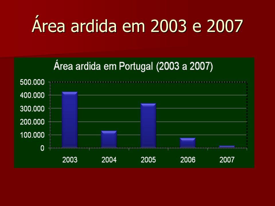 Área ardida em 2003 e 2007