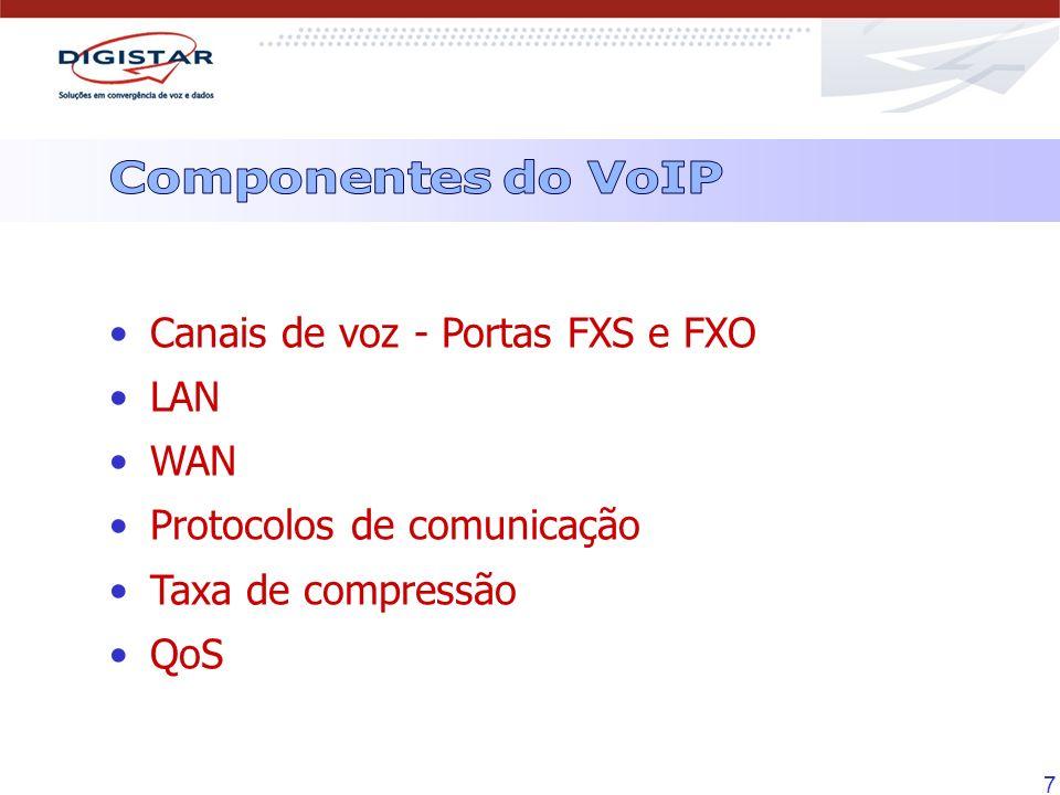 Componentes do VoIP Canais de voz - Portas FXS e FXO LAN WAN