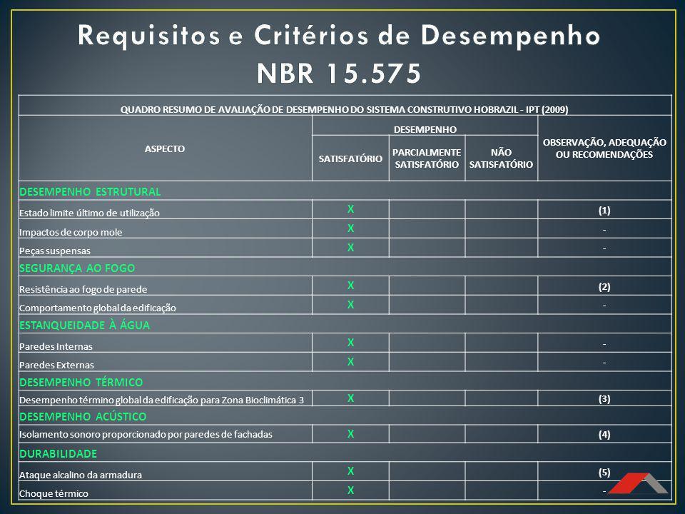 Requisitos e Critérios de Desempenho NBR 15.575
