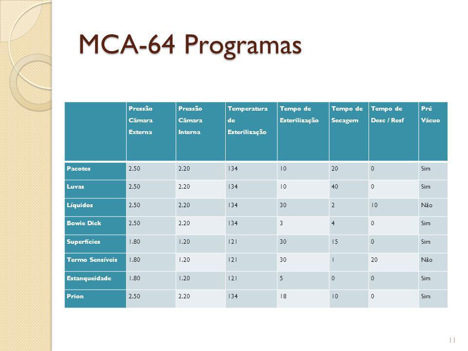 MCA-64 Programas Pressão Câmara Externa Pressão Câmara Interna