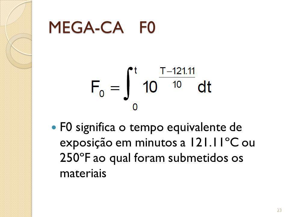 MEGA-CA F0 F0 significa o tempo equivalente de exposição em minutos a 121.11ºC ou 250ºF ao qual foram submetidos os materiais.