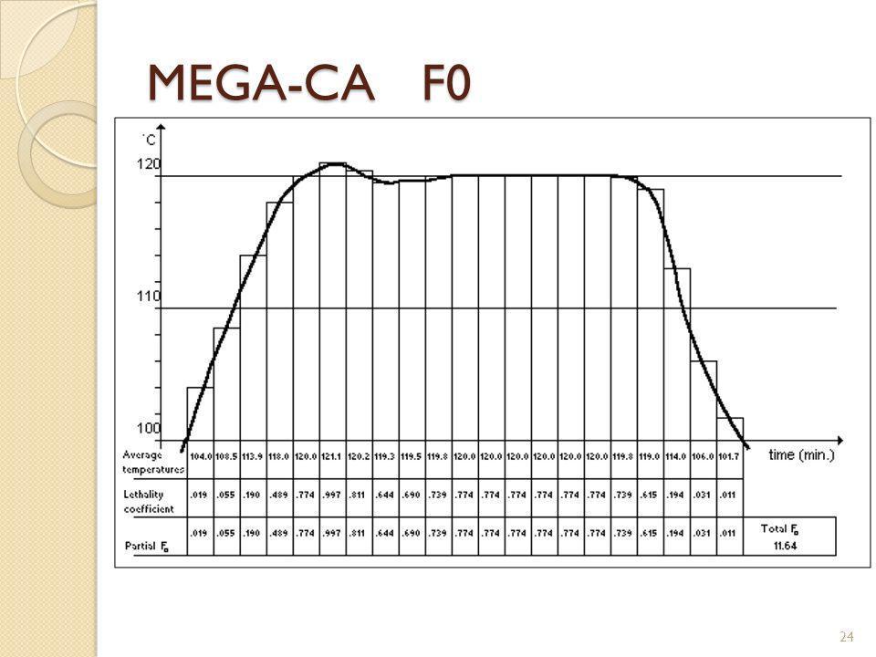 MEGA-CA F0