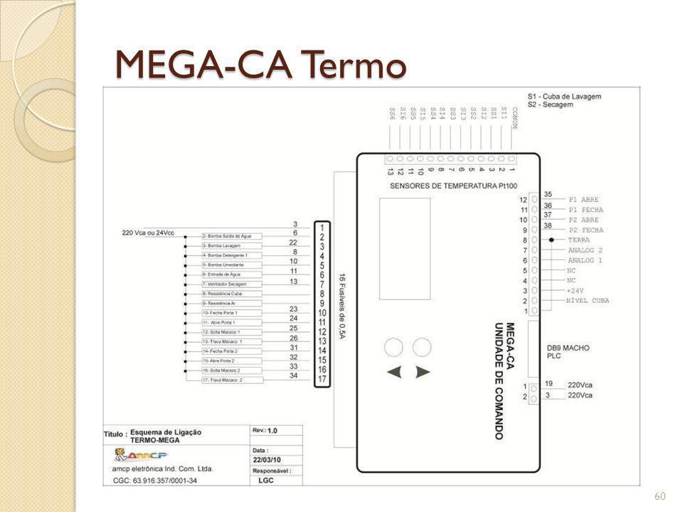 MEGA-CA Termo