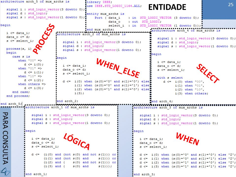 ENTIDADE PROCESS WHEN_ELSE SELECT WHEN LÓGICA