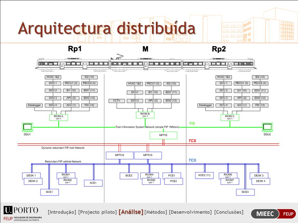 Arquitectura distribuída