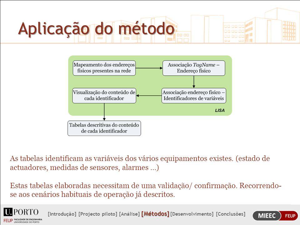 Aplicação do método As tabelas identificam as variáveis dos vários equipamentos existes. (estado de actuadores, medidas de sensores, alarmes …)