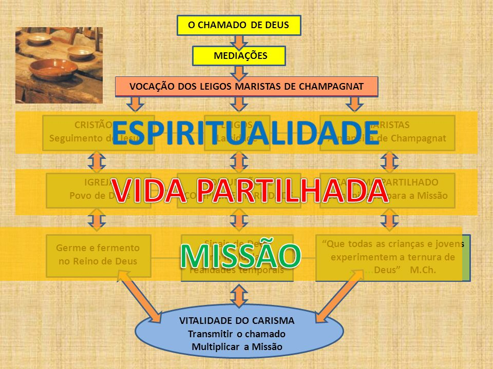 ESPIRITUALIDADE VIDA PARTILHADA MISSÃO