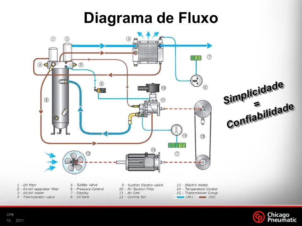 Diagrama de Fluxo Simplicidade = Confiabilidade CPB 2011