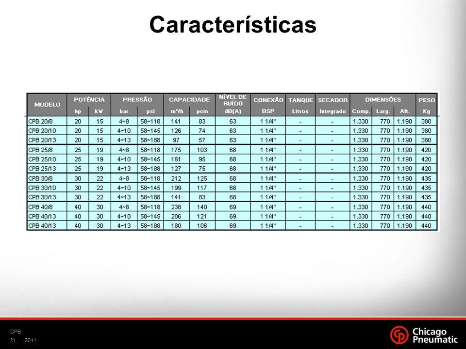 Características CPB 2011