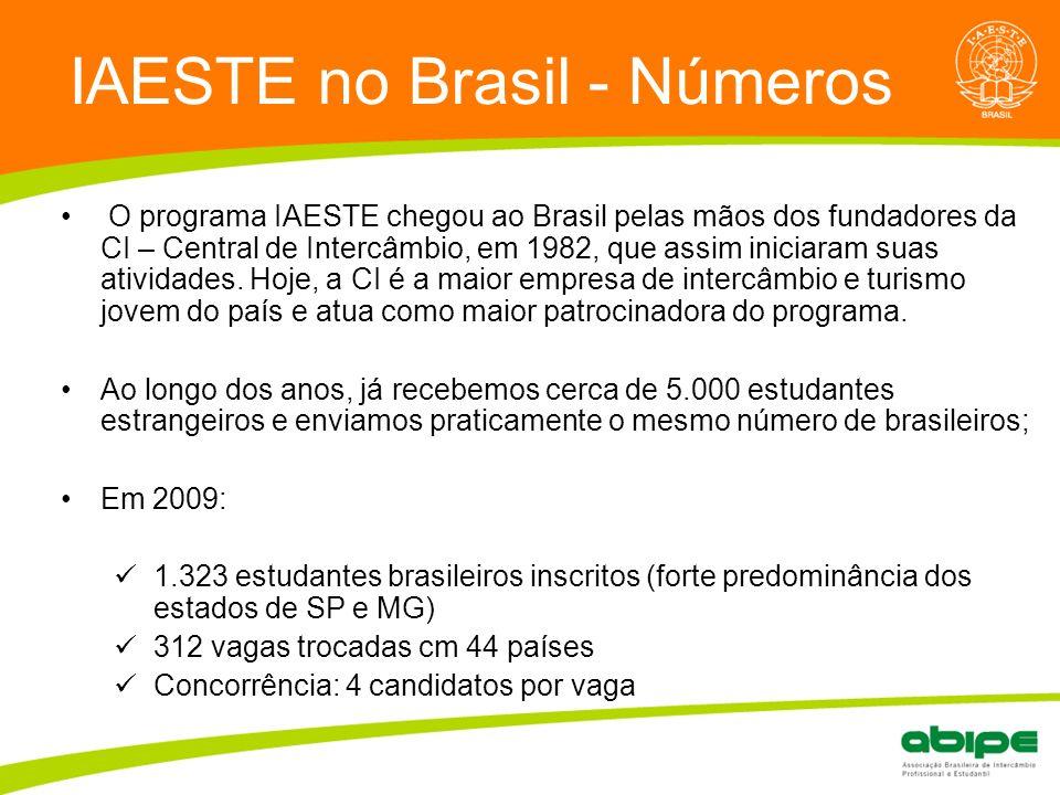 IAESTE no Brasil - Números