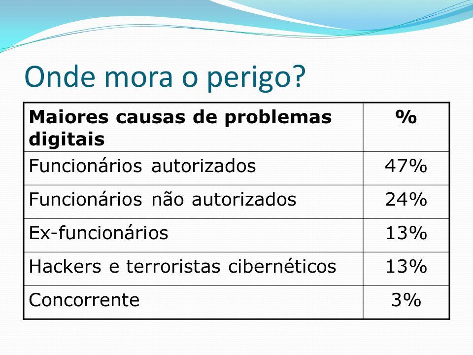Onde mora o perigo Maiores causas de problemas digitais %