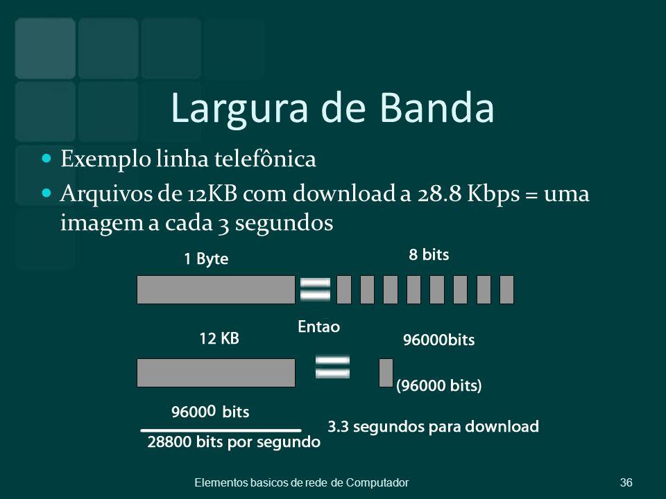 Largura de Banda Exemplo linha telefônica