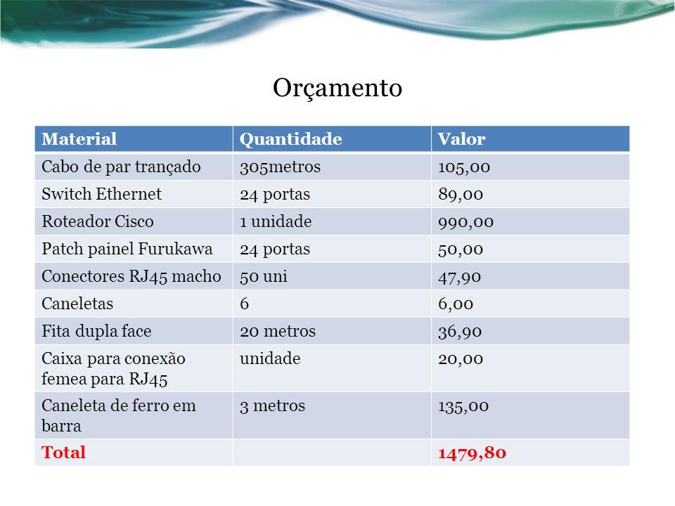 Orçamento Material Quantidade Valor Cabo de par trançado 305metros