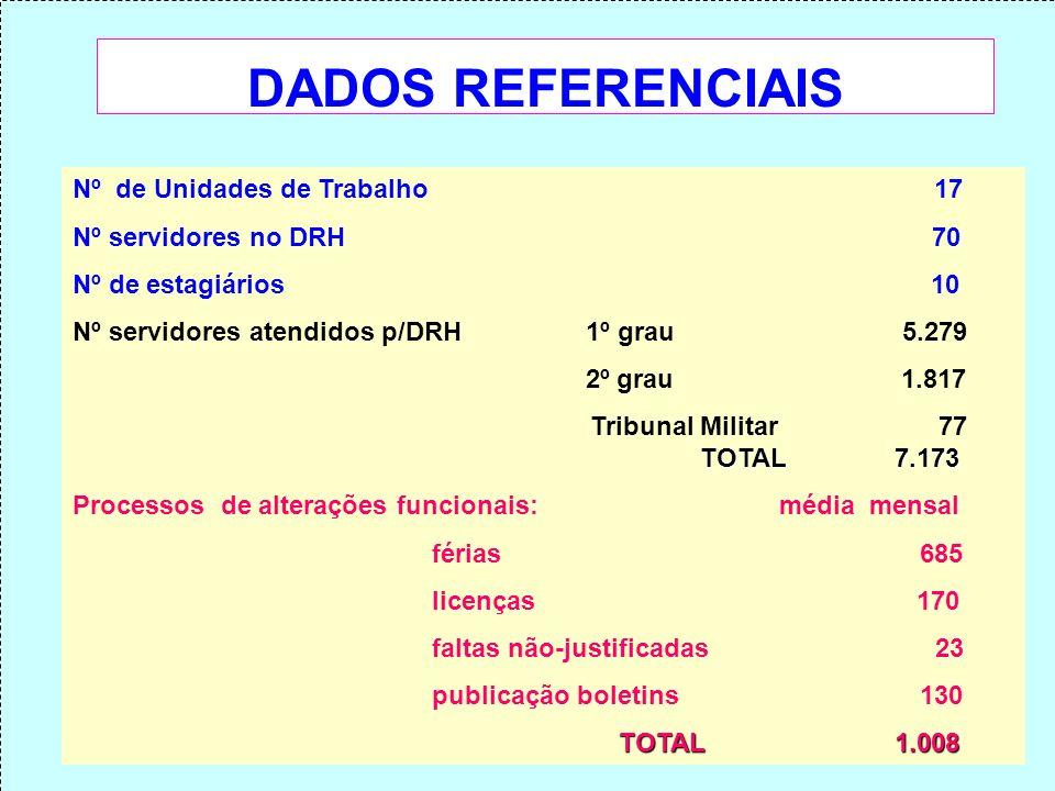 DADOS REFERENCIAIS Nº de Unidades de Trabalho 17