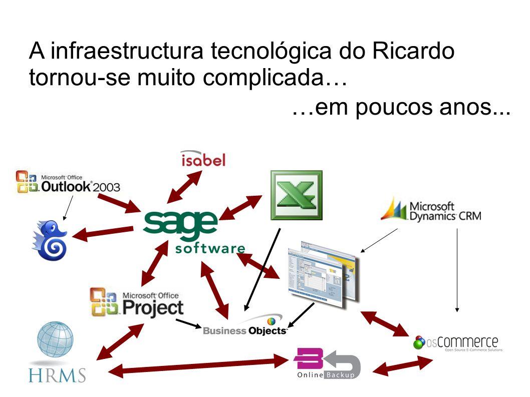 A infraestructura tecnológica do Ricardo tornou-se muito complicada…