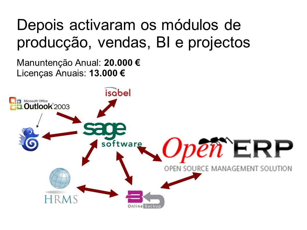 Depois activaram os módulos de producção, vendas, BI e projectos