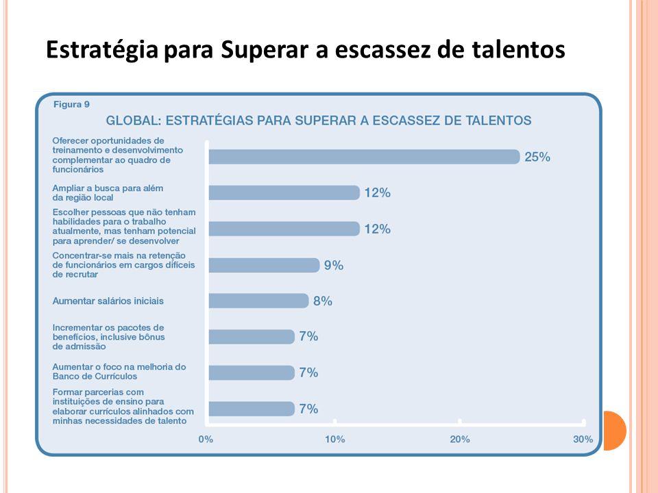 Estratégia para Superar a escassez de talentos
