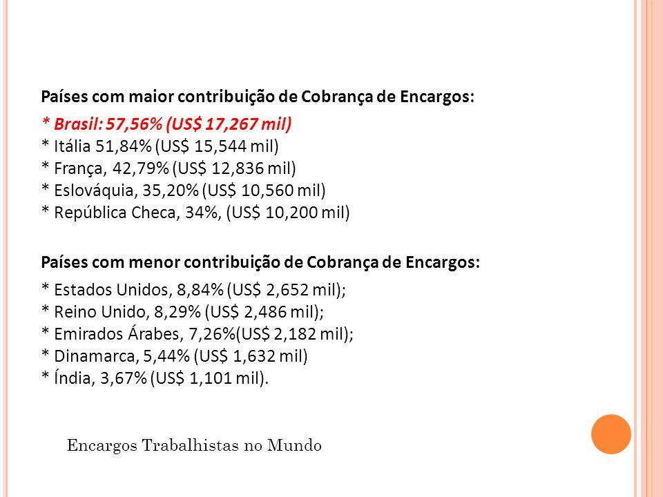 Países com maior contribuição de Cobrança de Encargos: