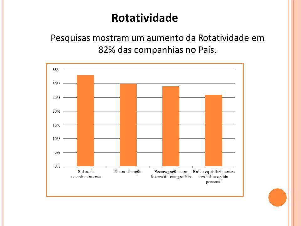 Rotatividade Pesquisas mostram um aumento da Rotatividade em 82% das companhias no País.