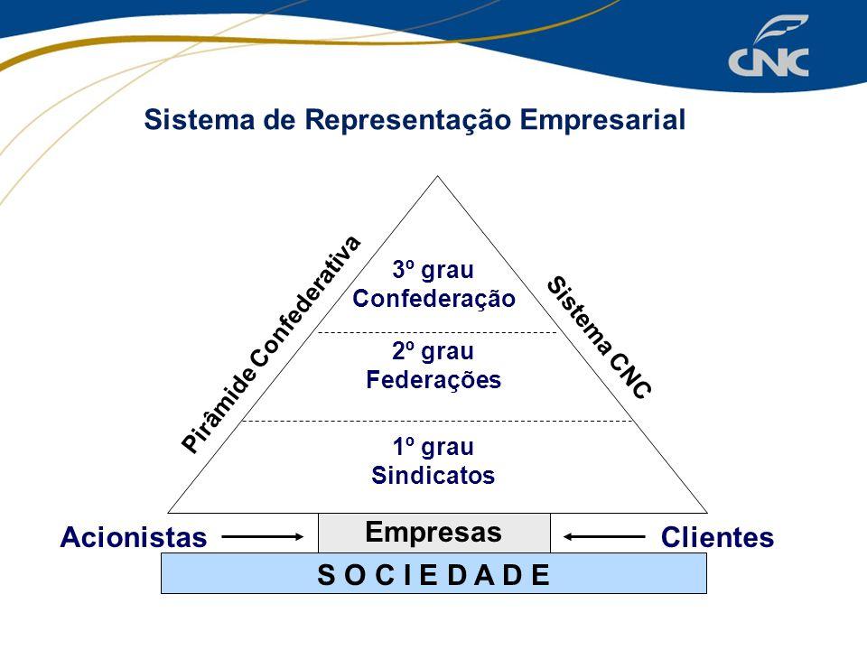 Sistema de Representação Empresarial