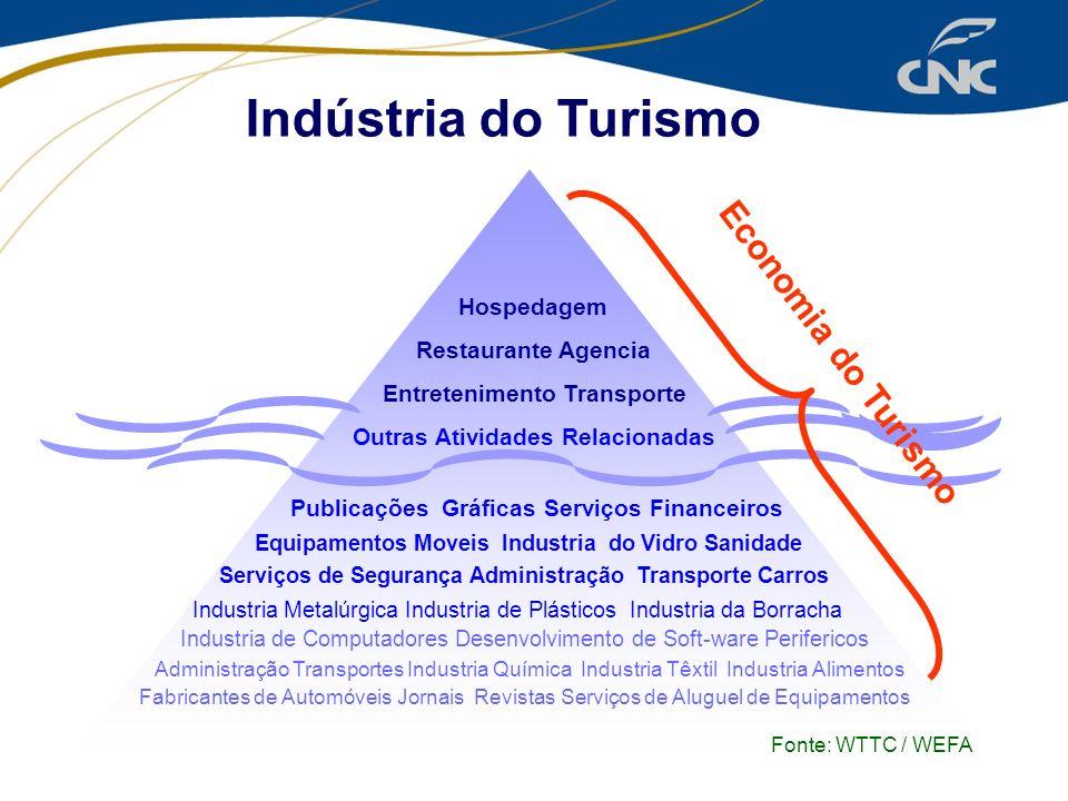 Indústria do Turismo Economia do Turismo Hospedagem