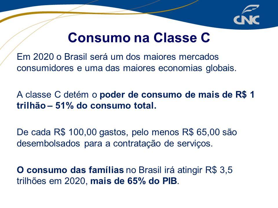 Consumo na Classe C