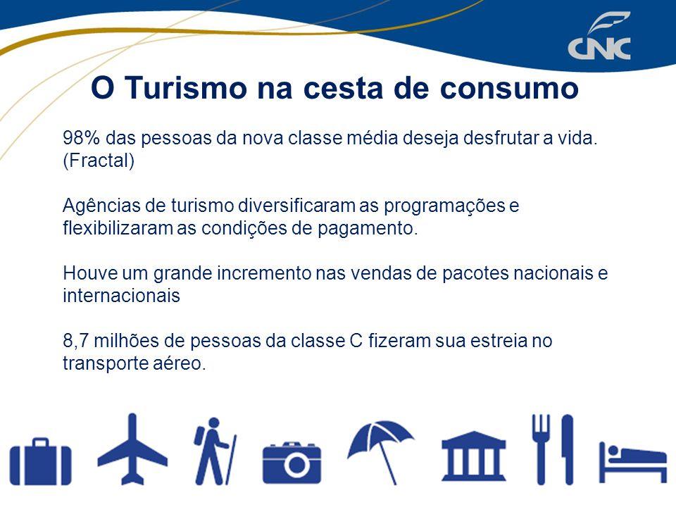 O Turismo na cesta de consumo
