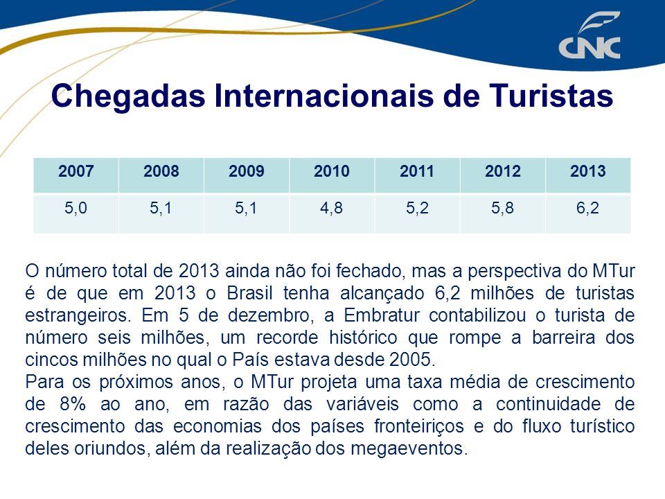 Chegadas Internacionais de Turistas