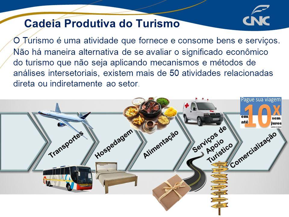 Cadeia Produtiva do Turismo