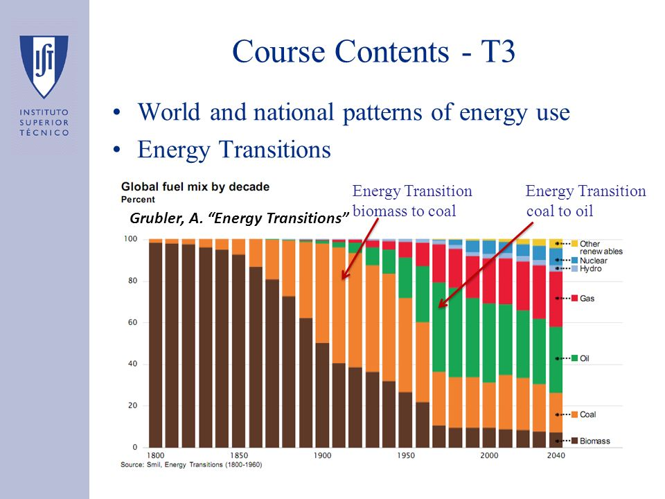 Course Contents - T3 World and national patterns of energy use
