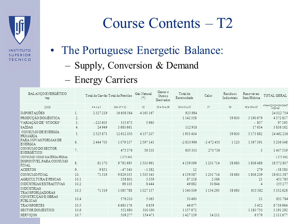 Course Contents – T2 The Portuguese Energetic Balance: