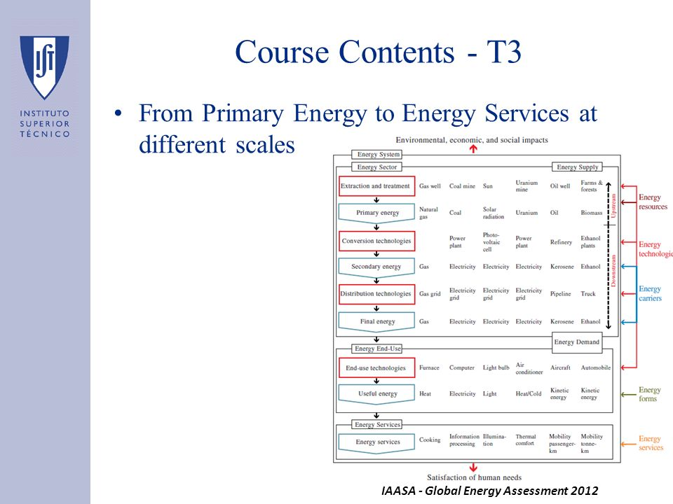Course Contents - T3 From Primary Energy to Energy Services at different scales.