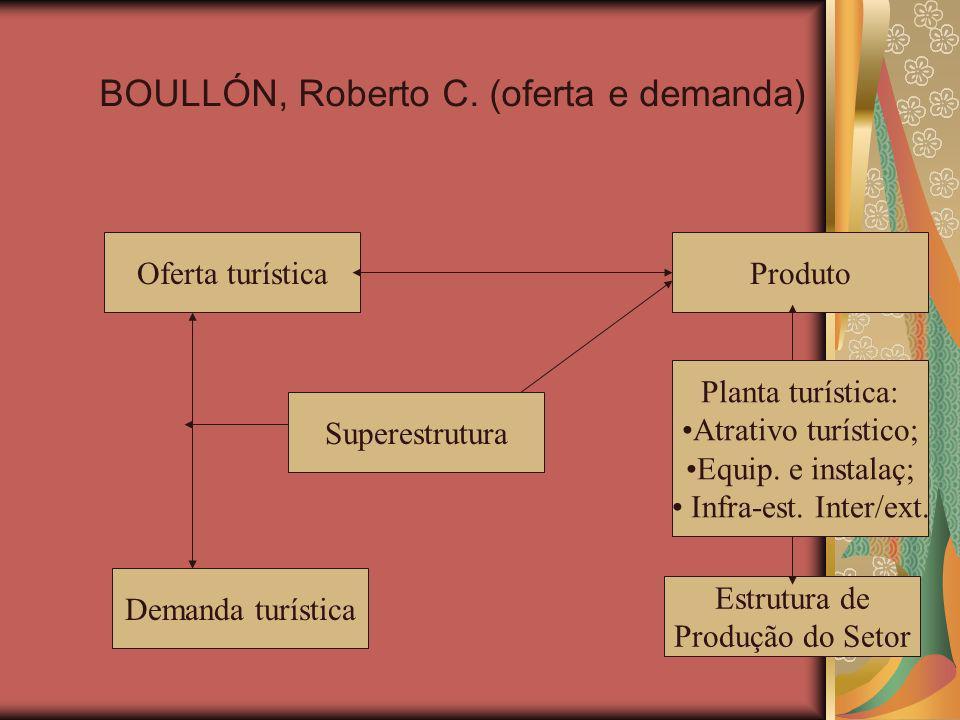 BOULLÓN, Roberto C. (oferta e demanda)
