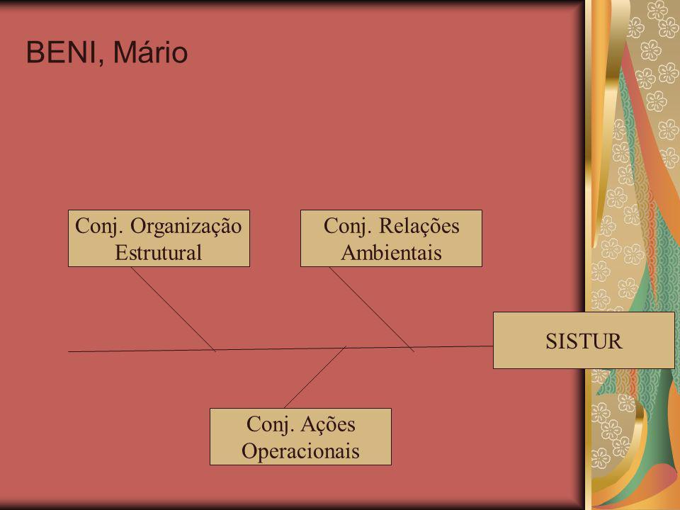 BENI, Mário Conj. Organização Estrutural Conj. Relações Ambientais