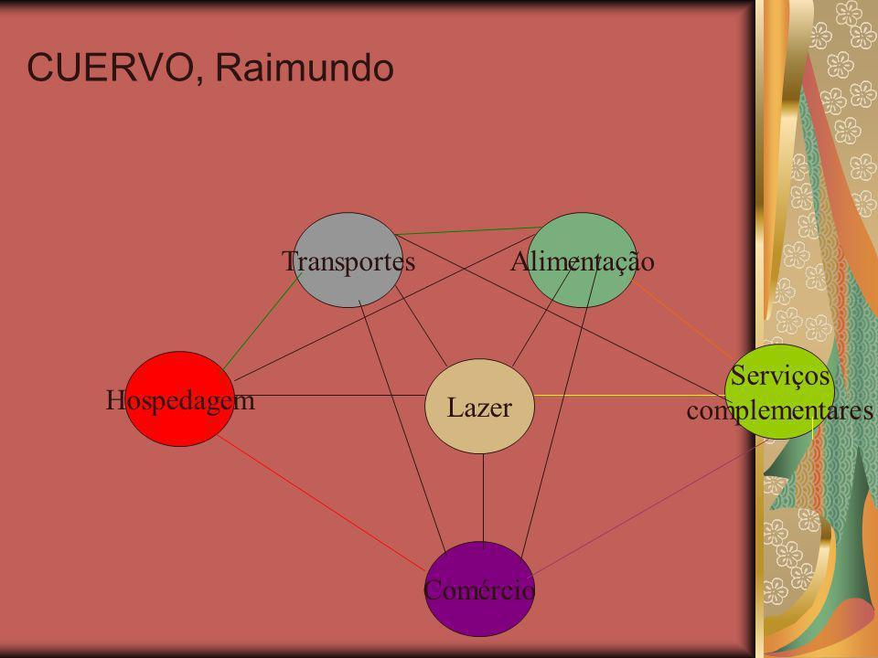 CUERVO, Raimundo Transportes Alimentação Serviços complementares