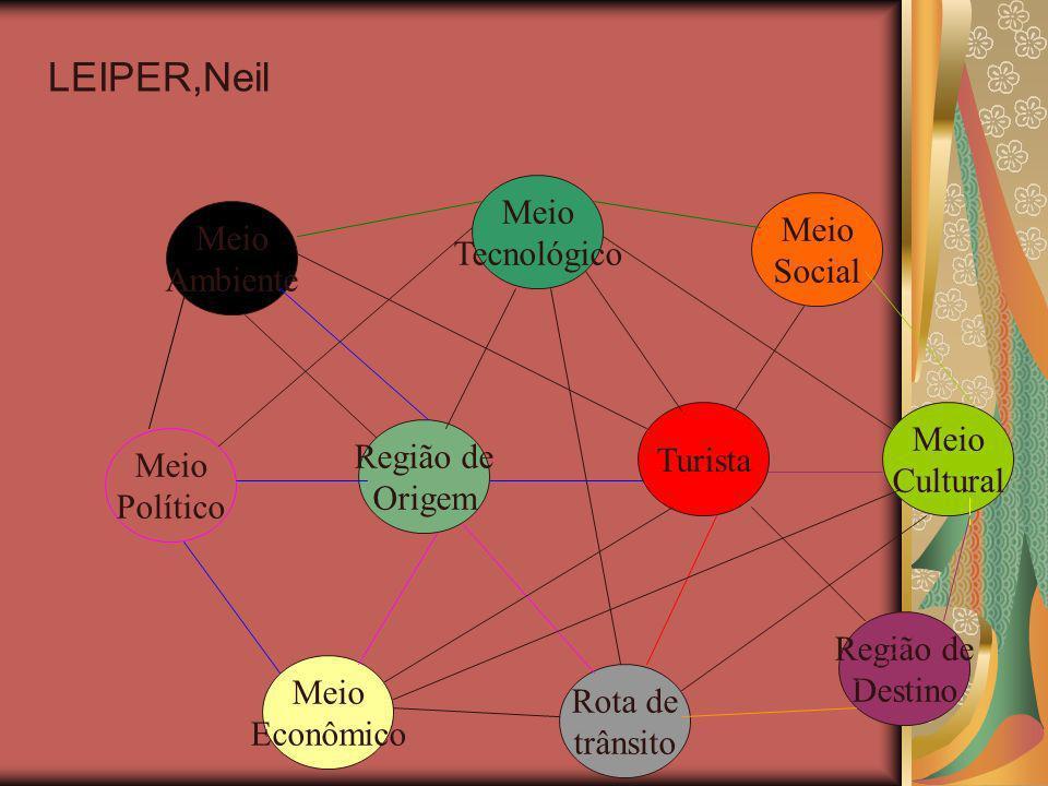 LEIPER,Neil Meio Meio Tecnológico Meio Social Ambiente Meio Turista