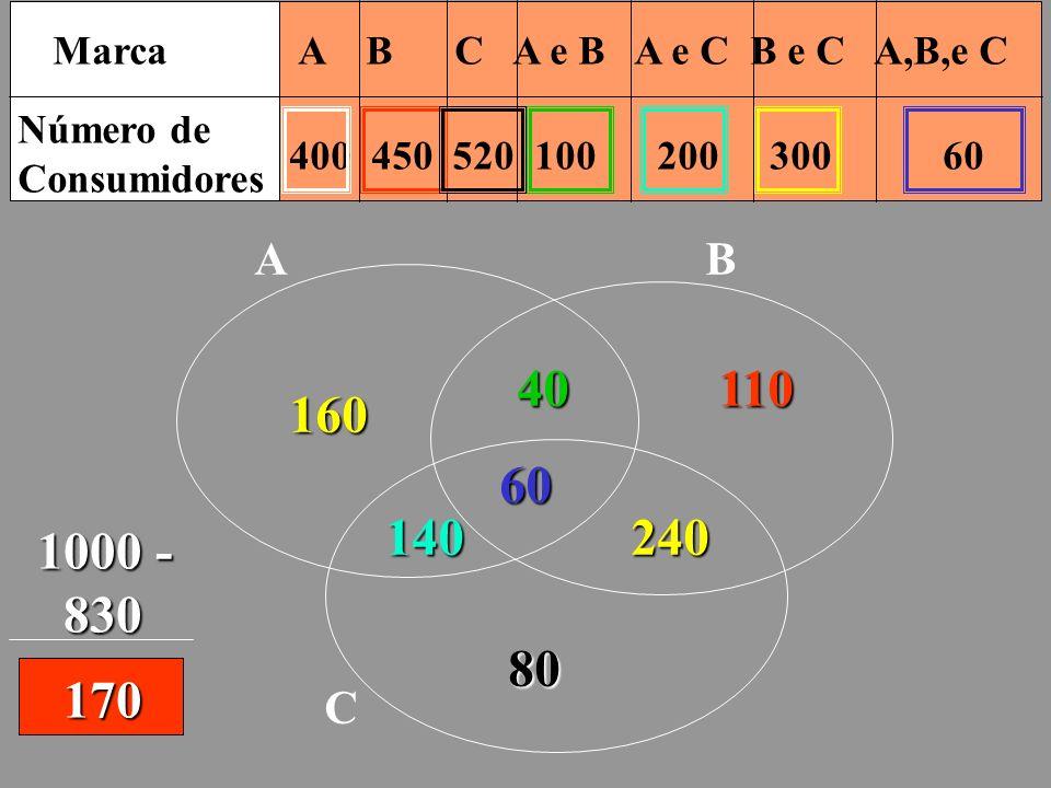 Marca A B C A e B A e C B e C A,B,e C