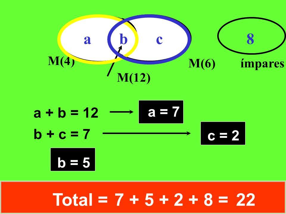 Total = 7 + 5 + 2 + 8 = 22 a b c 8 a = 7 a + b = 12 b + c = 7 c = 2