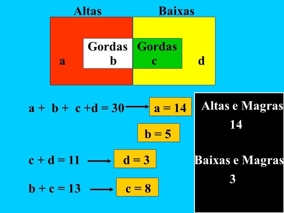 Altas Baixas Gordas Gordas. a b c d. Altas e Magras.