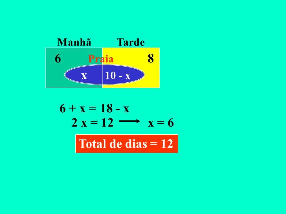 6 8 x 6 + x = 18 - x 2 x = 12 x = 6 Total de dias = 12 Manhã Tarde