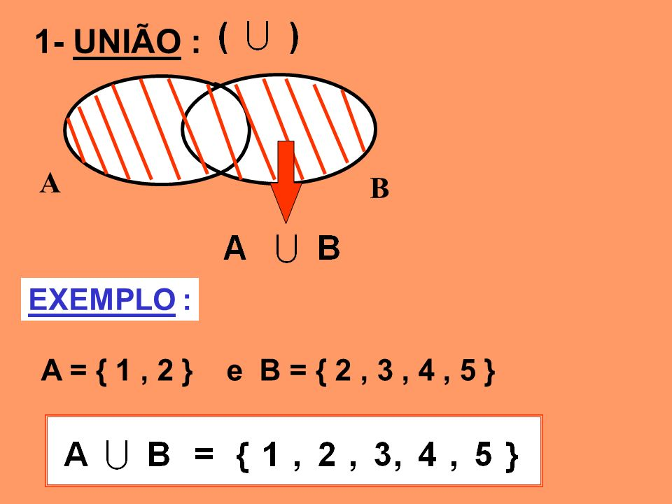 1- UNIÃO : A B EXEMPLO : A = { 1 , 2 } e B = { 2 , 3 , 4 , 5 }