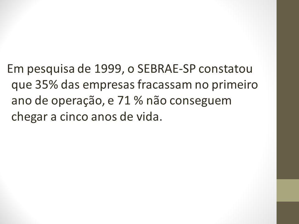 Em pesquisa de 1999, o SEBRAE-SP constatou que 35% das empresas fracassam no primeiro ano de operação, e 71 % não conseguem chegar a cinco anos de vida.